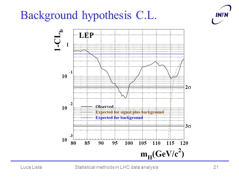 Background hypothesis C.L. Luca ListaStatistical methods in LHC data analysis21