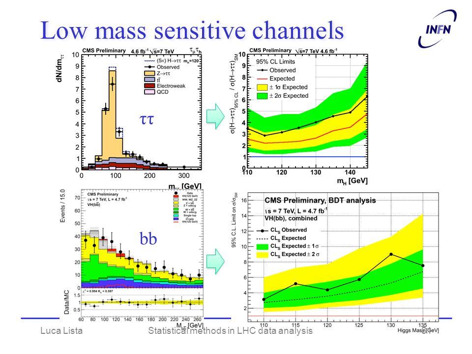 Low mass sensitive channels ττ bb Luca ListaStatistical methods in LHC data analysis31