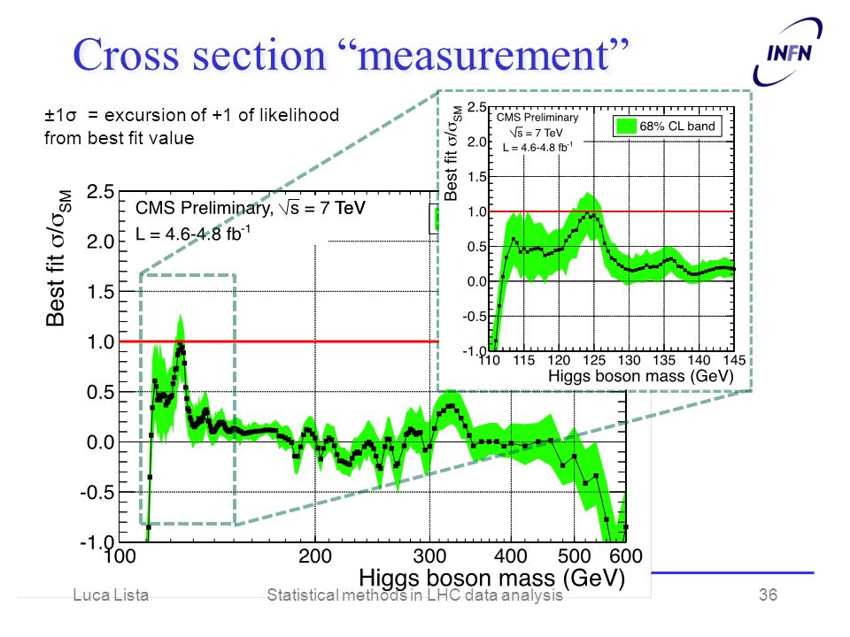 Cross section measurement ±1σ = excursion of +1 of likelihood from best fit value Luca ListaStatistical methods in LHC data analysis36