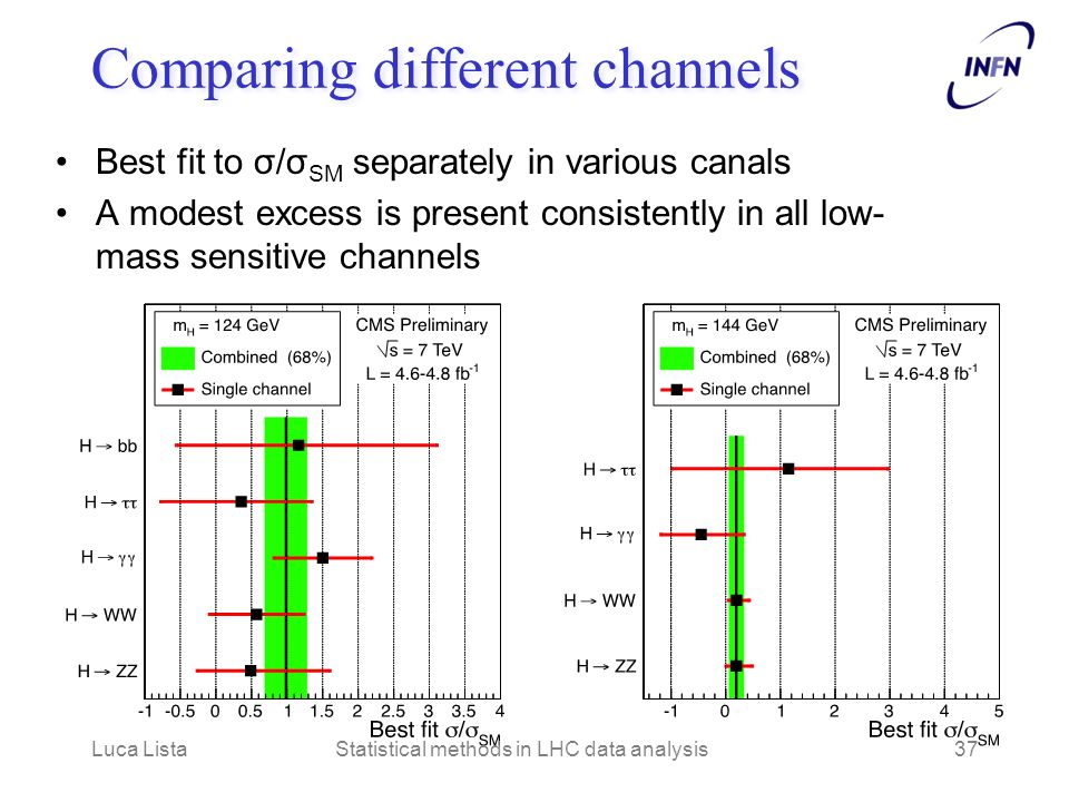 Comparing different channels Best fit to σ/σ SM separately in various canals A modest excess is present consistently in all low- mass sensitive channels Luca ListaStatistical methods in LHC data analysis37