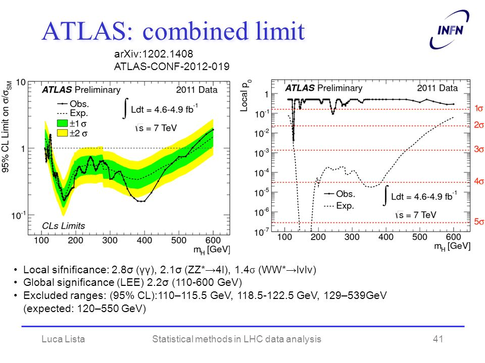 ATLAS: combined limit Local sifnificance: 2.8σ (γγ), 2.1σ (ZZ*4l), 1.4 σ (WW*lνlν) Global significance (LEE) 2.2σ (110-600 GeV) Excluded ranges: (95%