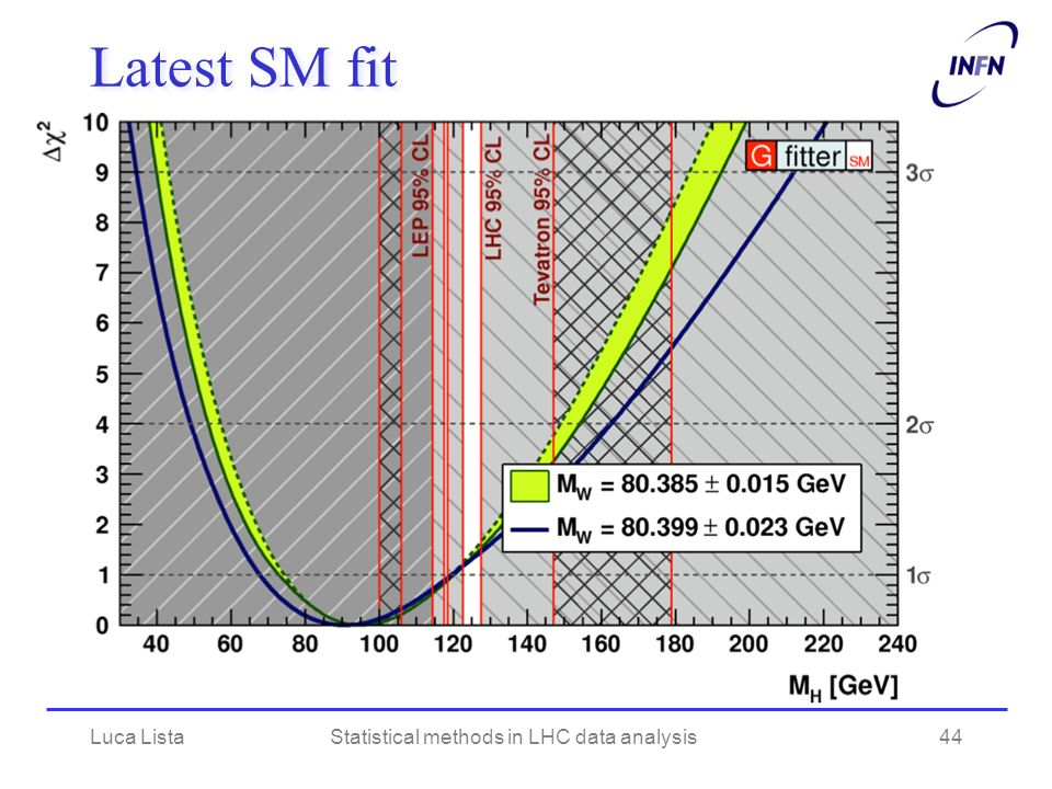 Latest SM fit Luca ListaStatistical methods in LHC data analysis44