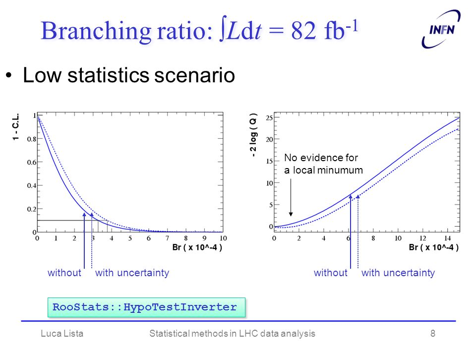 Mass scan plot Green: 68% Yellow: 95% Bkg only (sim.) Signal + bkg (sim.) Observed (data) Luca ListaStatistical methods in LHC data analysis19