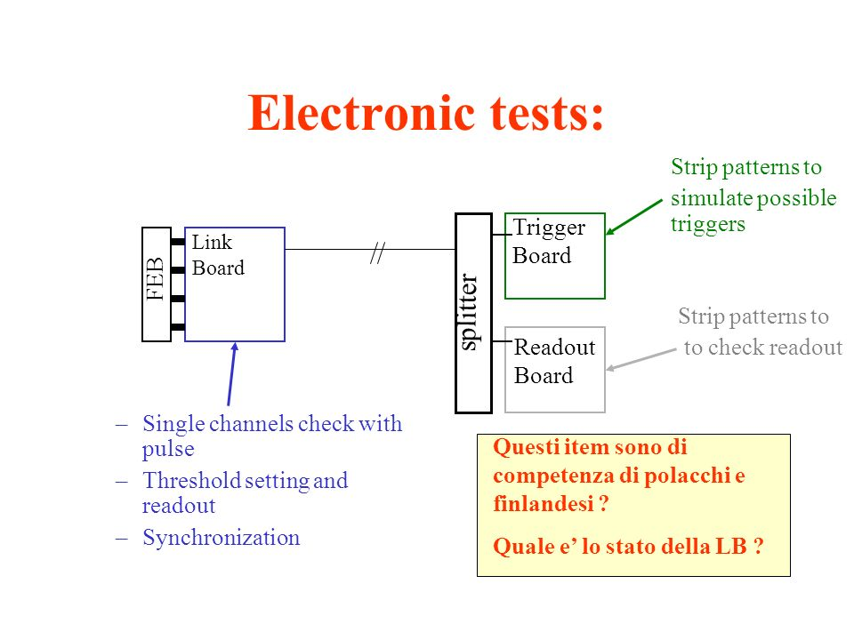 Electronic tests: –Single channels check with pulse –Threshold setting and readout –Synchronization FEB Link Board splitter Trigger Board Readout Board Strip patterns to simulate possible triggers Strip patterns to to check readout Questi item sono di competenza di polacchi e finlandesi .
