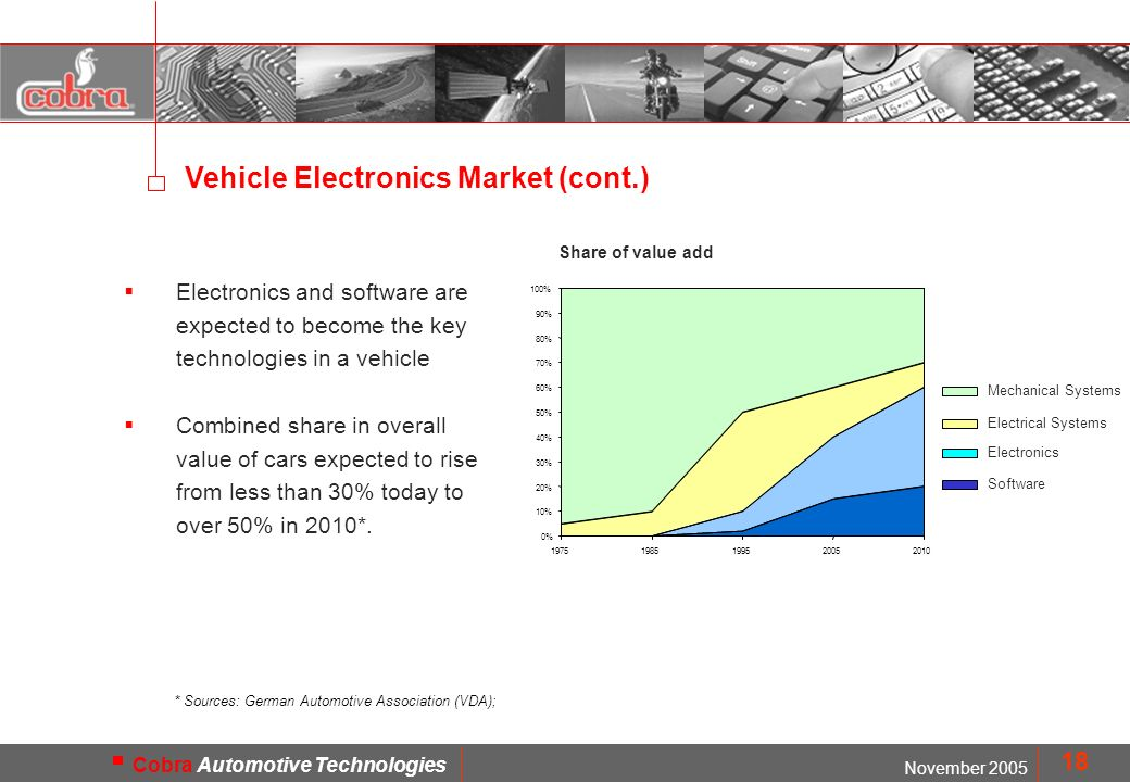 MOD. FMD1402 November 2005 Cobra Automotive Technologies 18 Electronics and software are expected to become the key technologies in a vehicle Combined