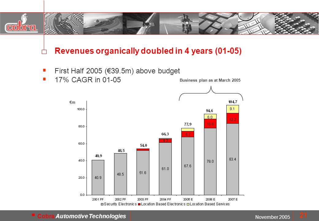 MOD. FMD1402 November 2005 Cobra Automotive Technologies 21 First Half 2005 (39.5m) above budget 17% CAGR in 01-05 Revenues organically doubled in 4 y