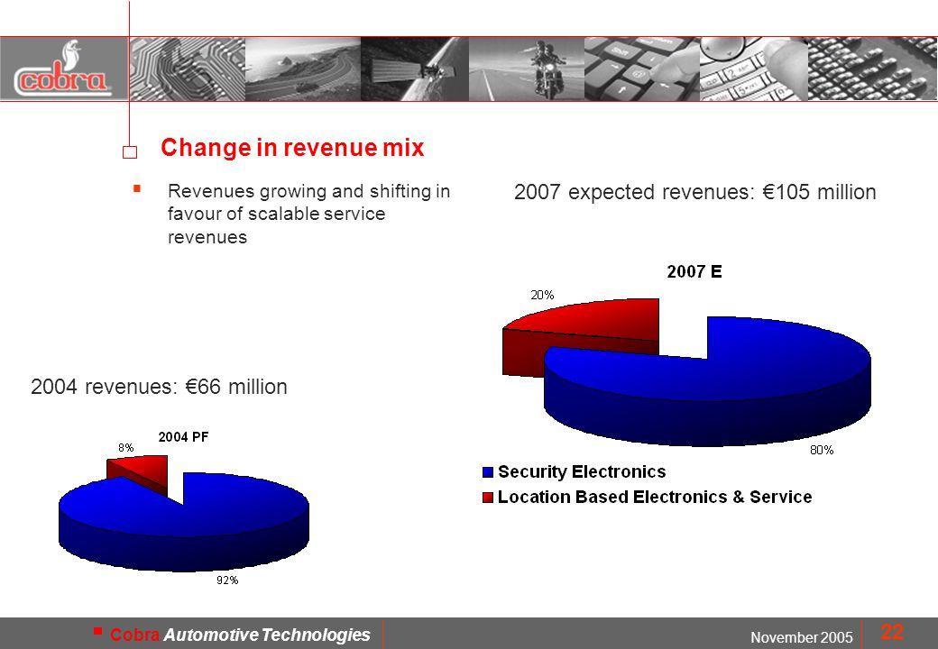MOD. FMD1402 November 2005 Cobra Automotive Technologies 22 Change in revenue mix 2004 revenues: 66 million 2007 expected revenues: 105 million Revenu