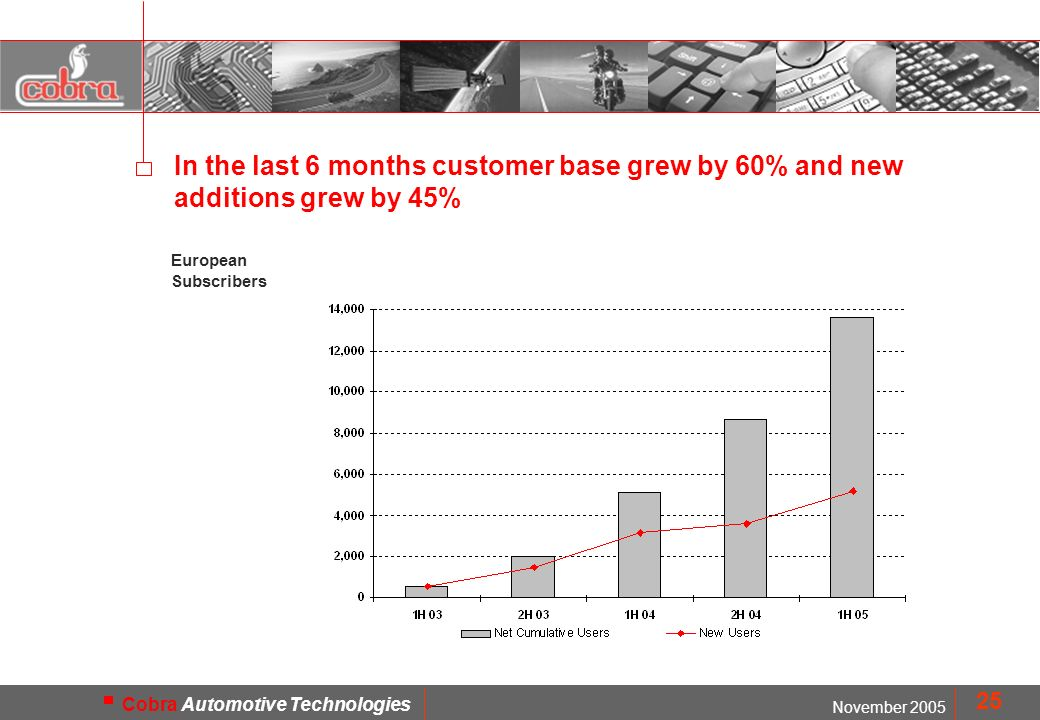 MOD. FMD1402 November 2005 Cobra Automotive Technologies 25 In the last 6 months customer base grew by 60% and new additions grew by 45% European Subs