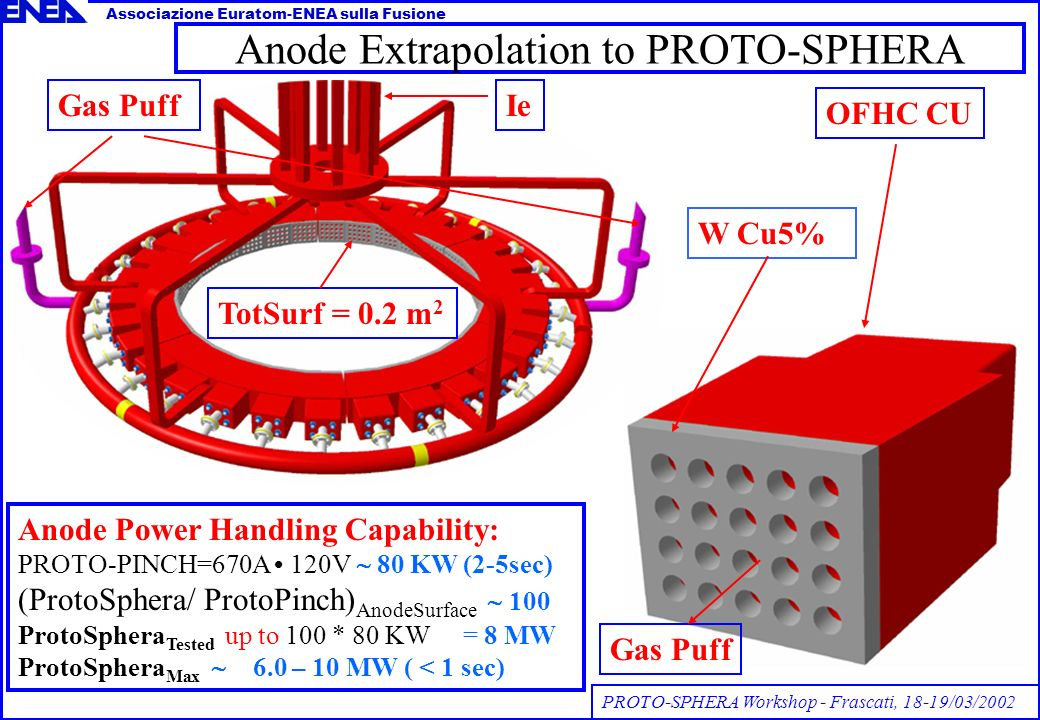 Anode Extrapolation to PROTO-SPHERA W Cu5% Gas PuffIe TotSurf = 0.2 m 2 Anode Power Handling Capability: PROTO-PINCH=670A 120V 80 KW (2-5sec) (ProtoSphera/ ProtoPinch) AnodeSurface 100 ProtoSphera Tested up to 100 * 80 KW = 8 MW ProtoSphera Max 6.0 – 10 MW ( < 1 sec) OFHC CU Gas Puff PROTO-SPHERA Workshop - Frascati, 18-19/03/2002 Associazione Euratom-ENEA sulla Fusione