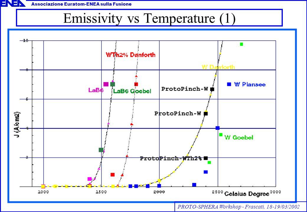 Emissivity vs Temperature (1) Associazione Euratom-ENEA sulla Fusione PROTO-SPHERA Workshop - Frascati, 18-19/03/2002