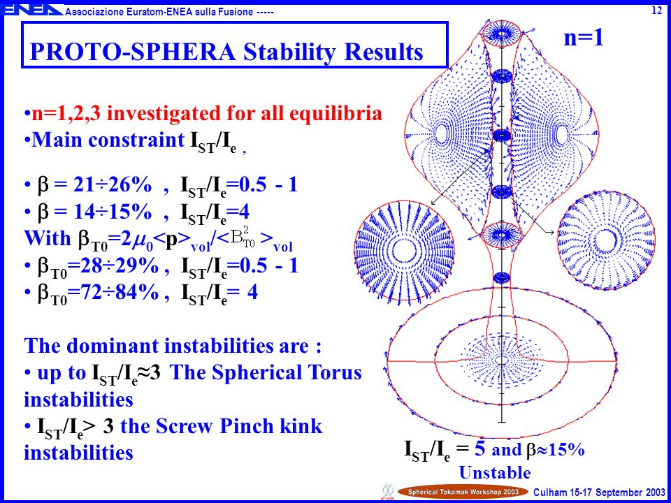 Associazione Euratom-ENEA sulla Fusione ----- Culham 15-17 September 2003 12 PROTO-SPHERA Stability Results I ST /I e = 5 and 15% Unstable n=1,2,3 investigated for all equilibria Main constraint I ST /I e, = 21÷26%, I ST /I e =0.5 - 1 = 14÷15%, I ST /I e =4 With T0 =2 0 vol / vol T0 =28÷29%, I ST /I e =0.5 - 1 T0 =72÷84%, I ST /I e = 4 The dominant instabilities are : up to I ST /I e 3 The Spherical Torus instabilities I ST /I e > 3 the Screw Pinch kink instabilities n=1