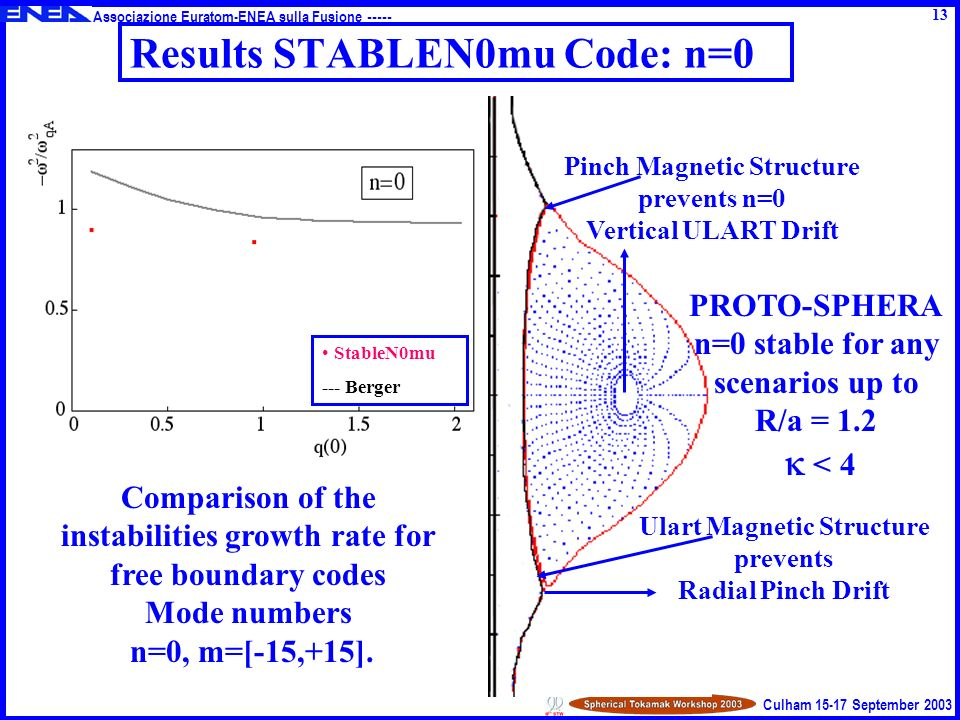 Associazione Euratom-ENEA sulla Fusione ----- Culham 15-17 September 2003 Results STABLEN0mu Code: n=0 Comparison of the instabilities growth rate for free boundary codes Mode numbers n=0, m=[-15,+15].
