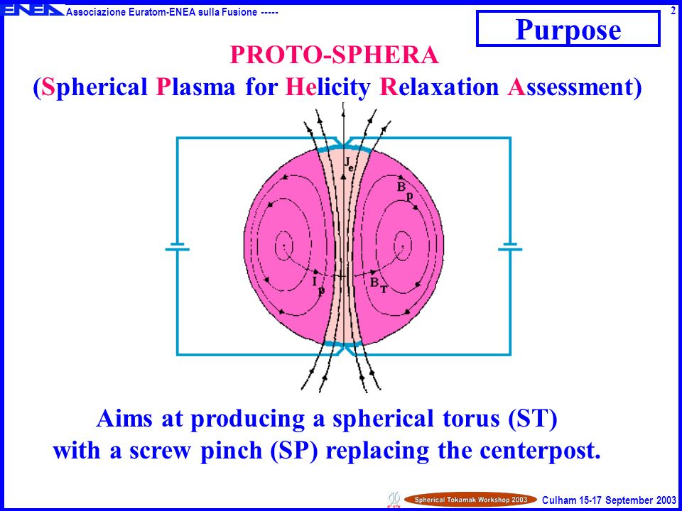 Associazione Euratom-ENEA sulla Fusione ----- Culham 15-17 September 2003 Purpose Aims at producing a spherical torus (ST) with a screw pinch (SP) replacing the centerpost.