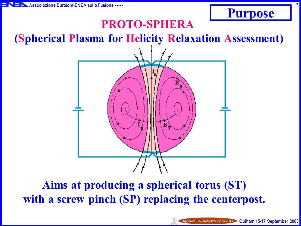 Associazione Euratom-ENEA sulla Fusione ----- Culham 15-17 September 2003 Physics Design I e, I p = 40, 50 kA pinch, ST currentsI e, I p = 60, 240 kA A = 1.6 aspect ratioA 1.3 pulse = 80 s~110 A pulse duration pulse 70 ms~1 R PROTO-SPHERA aims at sustaining the plasma for more than R = 0 a 2 / (resistive time) 3