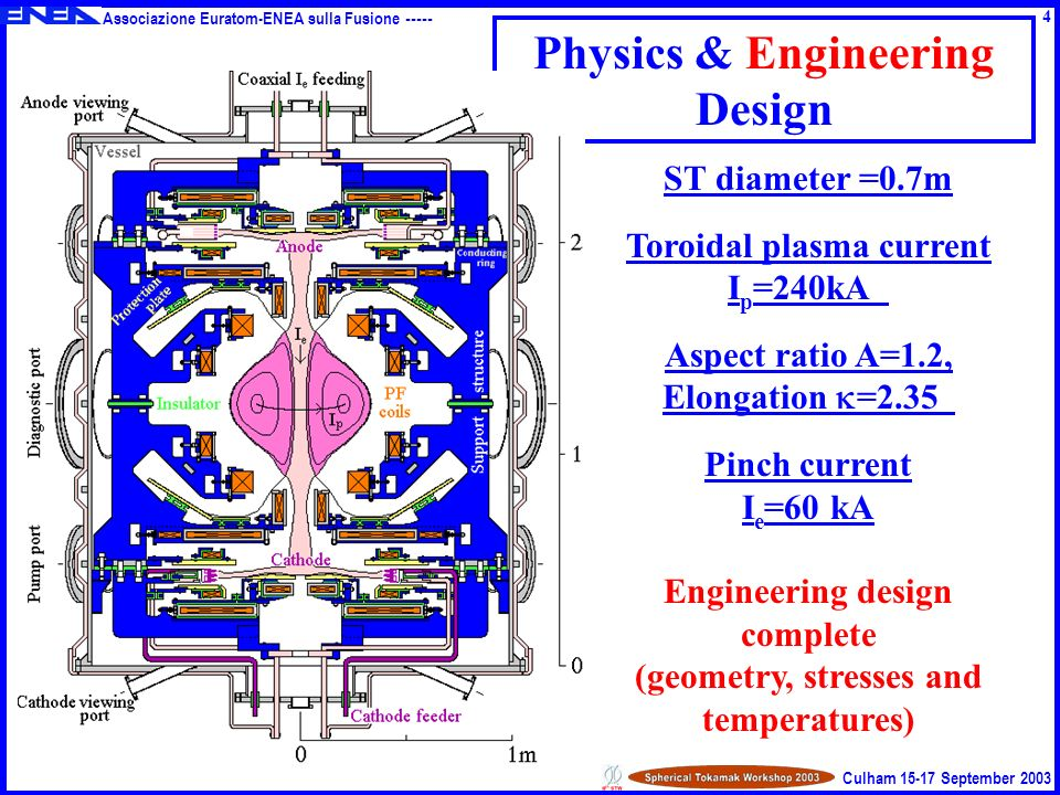 Associazione Euratom-ENEA sulla Fusione ----- Culham 15-17 September 2003 Physics & Engineering Design ST diameter =0.7m Toroidal plasma current I p =240kA Aspect ratio A=1.2, Elongation =2.35 Pinch current I e =60 kA Engineering design complete (geometry, stresses and temperatures) 4