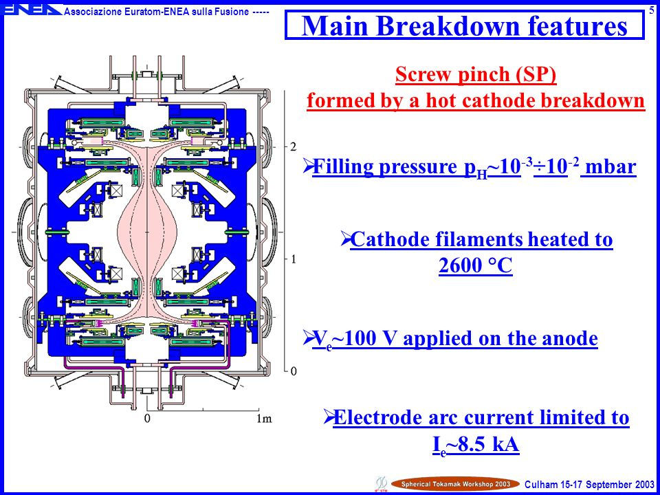 Associazione Euratom-ENEA sulla Fusione ----- Culham 15-17 September 2003 Main Breakdown features Screw pinch (SP) formed by a hot cathode breakdown Filling pressure p H ~10 -3 ÷10 -2 mbar Cathode filaments heated to 2600 °C V e ~100 V applied on the anode Electrode arc current limited to I e ~8.5 kA 5