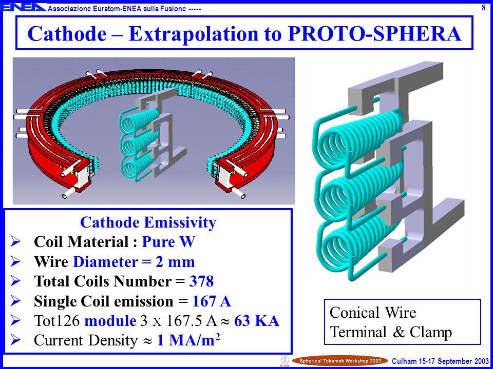 Associazione Euratom-ENEA sulla Fusione ----- Culham 15-17 September 2003 Gas PuffIe TotSurf = 0.2 m 2 W Cu5% OFHC Hardened CU Gas Puff Anode Power Handling Capability: PROTO-SPHERA Tested = 9 MW PROTO-SPHERA Max = 6.0 MW Anode Extrapolation to PROTO-SPHERA 9