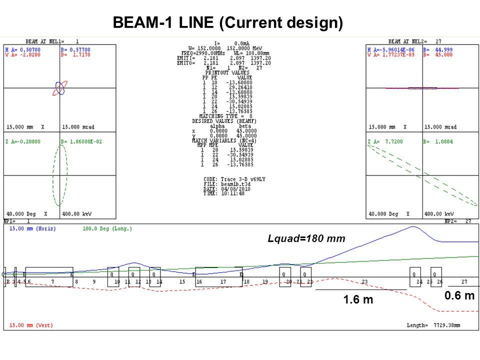 BEAM-1 LINE (Current design) 1.6 m Lquad=180 mm 0.6 m