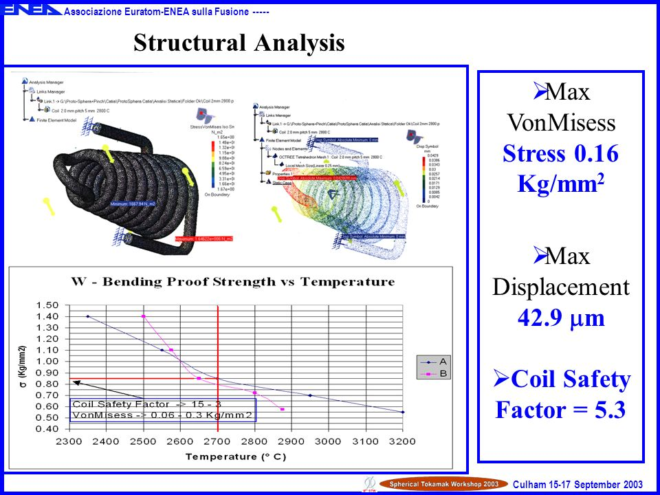Associazione Euratom-ENEA sulla Fusione ----- Culham 15-17 September 2003 Max VonMisess Stress 0.16 Kg/mm 2 Max Displacement 42.9 m Coil Safety Factor = 5.3 Structural Analysis