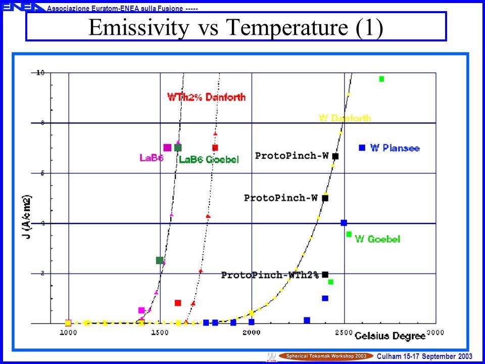 Associazione Euratom-ENEA sulla Fusione ----- Culham 15-17 September 2003 Emissivity vs Temperature (1)
