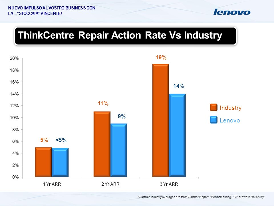 NUOVO IMPULSO AL VOSTRO BUSINESS CON LA…STOCCATA VINCENTE! ThinkCentre Repair Action Rate Vs Industry 5%<5% 11% 9% 19% 14% Industry Lenovo Gartner Ind