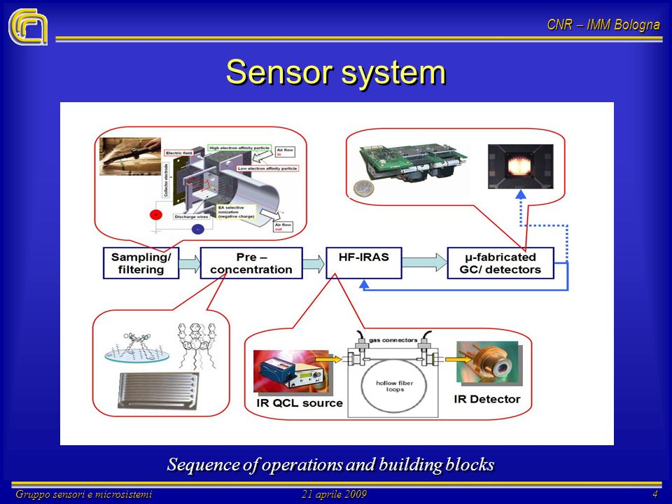 CNR – IMM Bologna Gruppo sensori e microsistemi21 aprile 20094 Sensor system Sequence of operations and building blocks