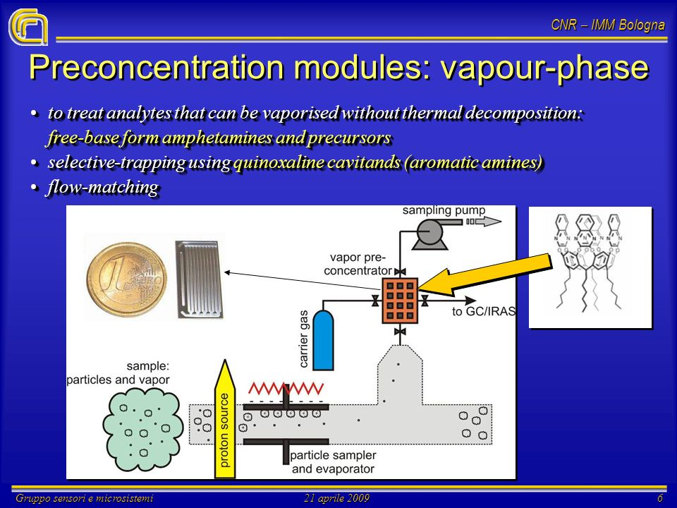 CNR – IMM Bologna Gruppo sensori e microsistemi21 aprile 20096 Preconcentration modules: vapour-phase to treat analytes that can be vaporised without thermal decomposition:to treat analytes that can be vaporised without thermal decomposition: free-base form amphetamines and precursors selective-trapping using quinoxaline cavitands (aromatic amines)selective-trapping using quinoxaline cavitands (aromatic amines) flow-matchingflow-matching to treat analytes that can be vaporised without thermal decomposition:to treat analytes that can be vaporised without thermal decomposition: free-base form amphetamines and precursors selective-trapping using quinoxaline cavitands (aromatic amines)selective-trapping using quinoxaline cavitands (aromatic amines) flow-matchingflow-matching