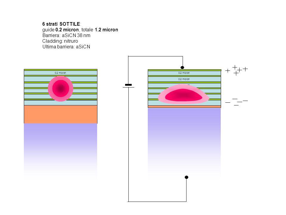 6 strati SOTTILE: guide 0.2 micron, totale 1.2 micron Barriera: aSiCN 38 nm Cladding: nitruro Ultima barriera: aSiCN 0.2 micron