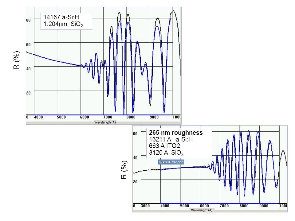 14167 a-Si:H 1.204 m SiO 2 R (%) 265 nm roughness 16211 A a-Si:H 663 A ITO2 3120 A SiO 2 R (%)