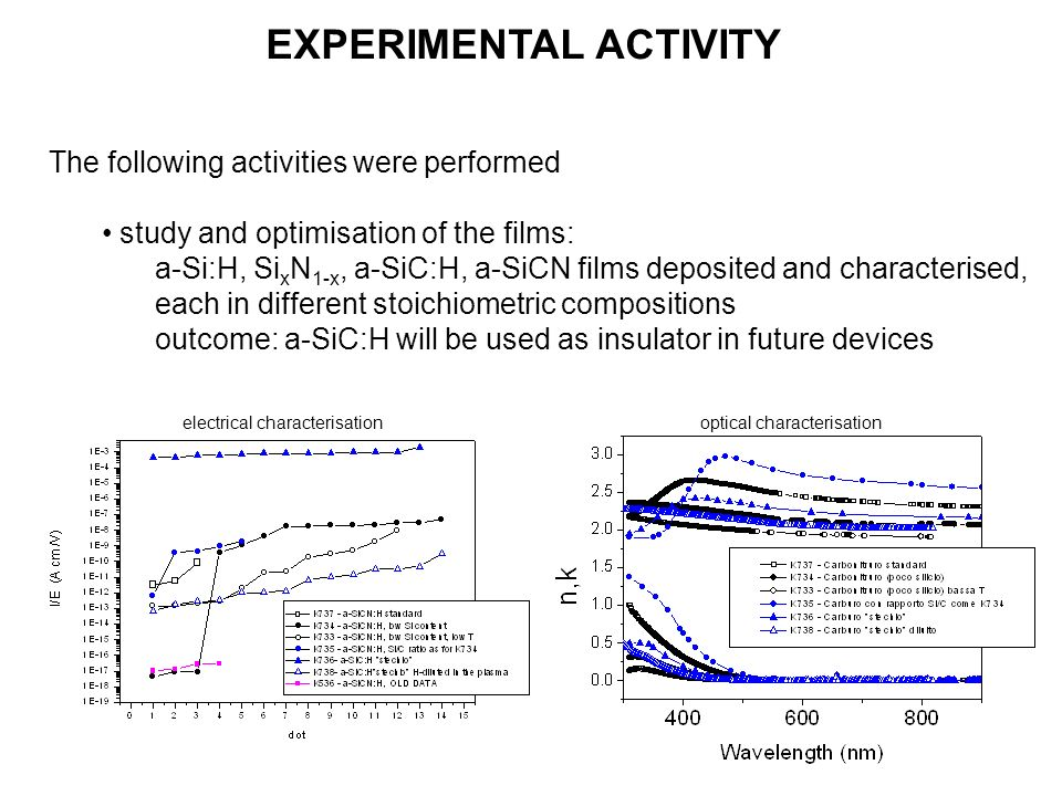 The following activities were performed study and optimisation of the films: a-Si:H, Si x N 1-x, a-SiC:H, a-SiCN films deposited and characterised, each in different stoichiometric compositions outcome: a-SiC:H will be used as insulator in future devices EXPERIMENTAL ACTIVITY electrical characterisationoptical characterisation