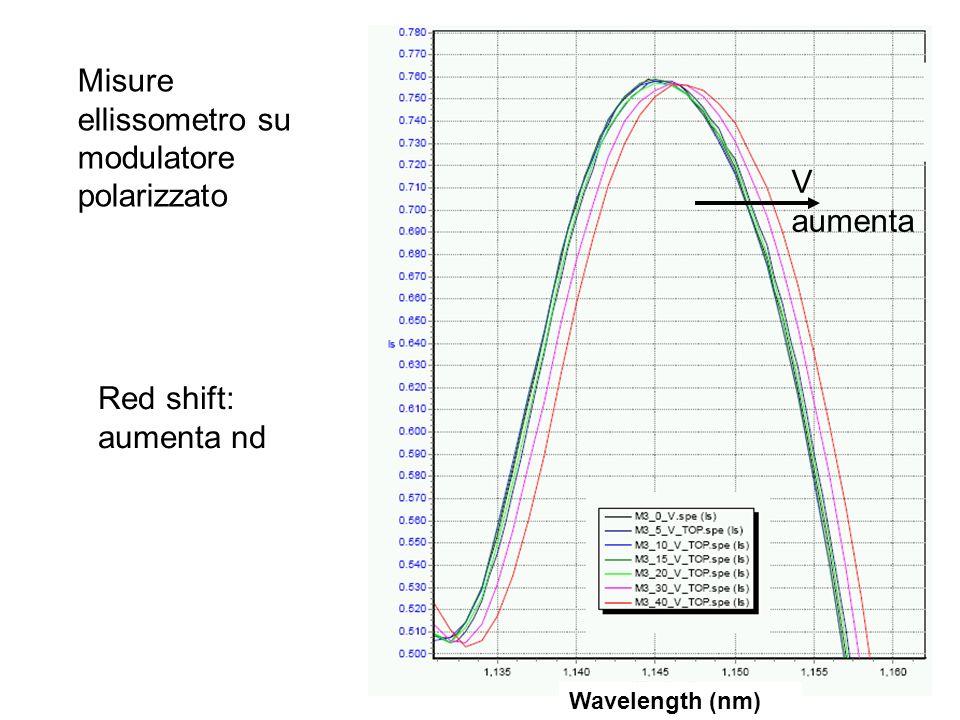 V aumenta Red shift: aumenta nd Wavelength (nm) Misure ellissometro su modulatore polarizzato