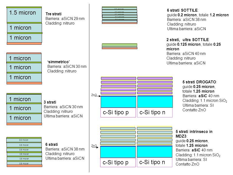 Tre strati Barriera: aSiCN 29 nm Cladding: nitruro simmetrico Barriera: aSiCN 30 nm Cladding: nitruro 1.5 micron 1 micron 3 strati Barriera: aSiCN 30 nm Cladding: nitruro Ultima barriera: aSiCN 1 micron 6 strati Barriera: aSiCN 38 nm Cladding: nitruro Ultima barriera: aSiCN 0.5 micron 6 strati SOTTILE: guide 0.2 micron, totale 1.2 micron Barriera: aSiCN 38 nm Cladding: nitruro Ultima barriera: aSiCN 0.2 micron 2 strati, ultra SOTTILE: guide 0.125 micron, totale 0.25 micron Barriera: aSiCN 40 nm Cladding: nitruro Ultima barriera: aSiCN 5 strati DROGATO: guide 0.25 micron, totale 1.25 micron Barriera: aSiC 40 nm Cladding: 1.1 micron SiO 2 Ultima barriera: SI Contatto ZnO 5 strati intrinseco in MDZ3: guide 0.25 micron, totale 1.25 micron Barriera: aSiC 40 nm Cladding: 1.1 micron SiO 2 Ultima barriera: SI Contatto ZnO ZnO c-Si tipo p c-Si tipo n ZnO c-Si tipo p c-Si tipo n