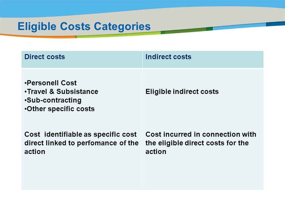 Title of the presentation | Date |# Eligible Costs Categories Direct costsIndirect costs Personell Cost Travel & Subsistance Sub-contracting Other specific costs Cost identifiable as specific cost direct linked to perfomance of the action Eligible indirect costs Cost incurred in connection with the eligible direct costs for the action