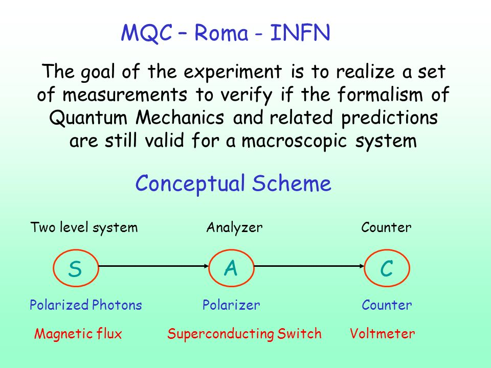 The goal of the experiment is to realize a set of measurements to verify if the formalism of Quantum Mechanics and related predictions are still valid