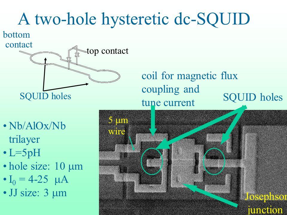 A two-hole hysteretic dc-SQUID Nb/AlOx/Nb trilayer L=5pH hole size: 10 m I 0 = 4-25 A JJ size: 3 m Josephson junction coil for magnetic flux coupling