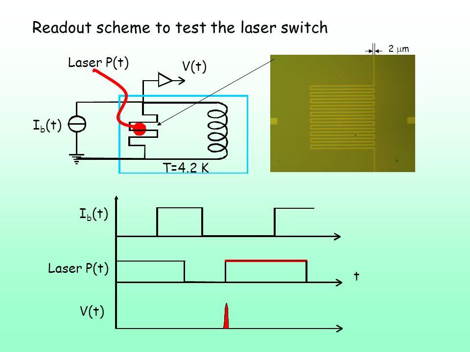 Readout scheme to test the laser switch Laser P(t) I b (t) V(t) t T=4.2 K V(t) Laser P(t) I b (t) 2 m