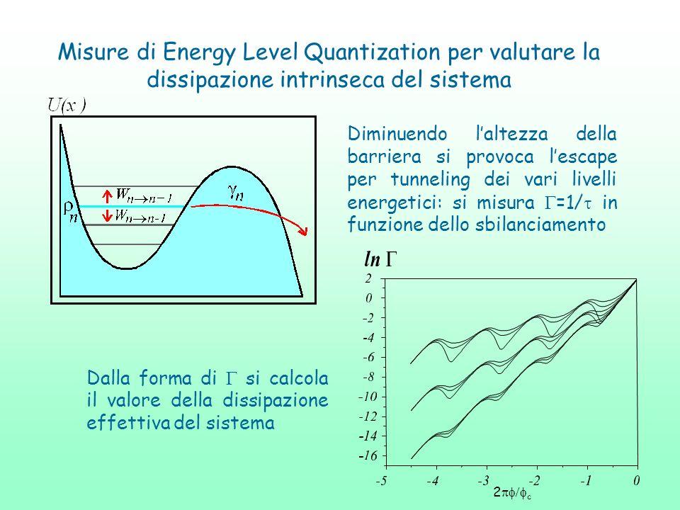 Diminuendo laltezza della barriera si provoca lescape per tunneling dei vari livelli energetici: si misura =1/ in funzione dello sbilanciamento Dalla