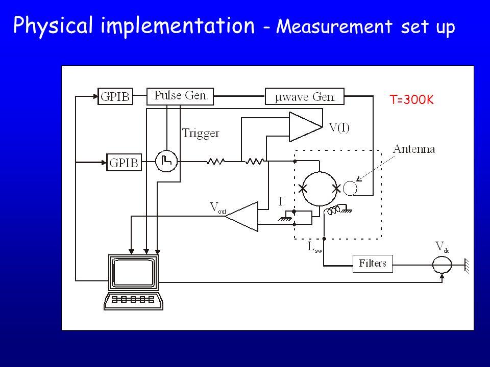 Physical implementation – Measurement set up T=300K