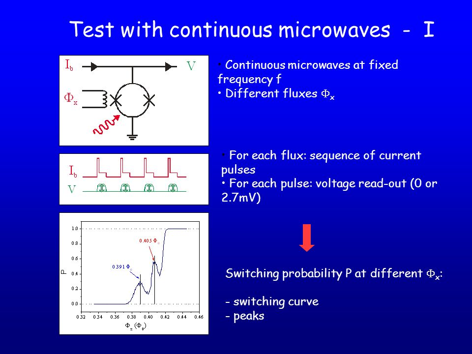 Test with continuous microwaves - I Switching probability P at different x : - switching curve - peaks For each flux: sequence of current pulses For e