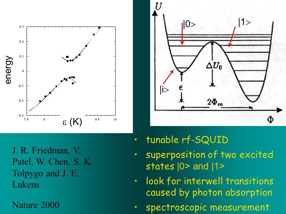 (K) energy |i |0 |1 J. R. Friedman, V. Patel, W. Chen, S. K. Tolpygo and J. E. Lukens Nature 2000 tunable rf-SQUID superposition of two excited states