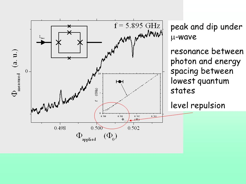 peak and dip under -wave resonance between photon and energy spacing between lowest quantum states level repulsion