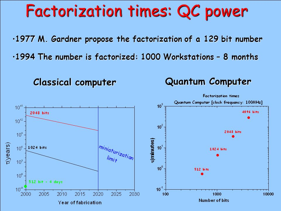 Factorization times: QC power 1977 M. Gardner propose the factorization of a 129 bit number1977 M. Gardner propose the factorization of a 129 bit numb