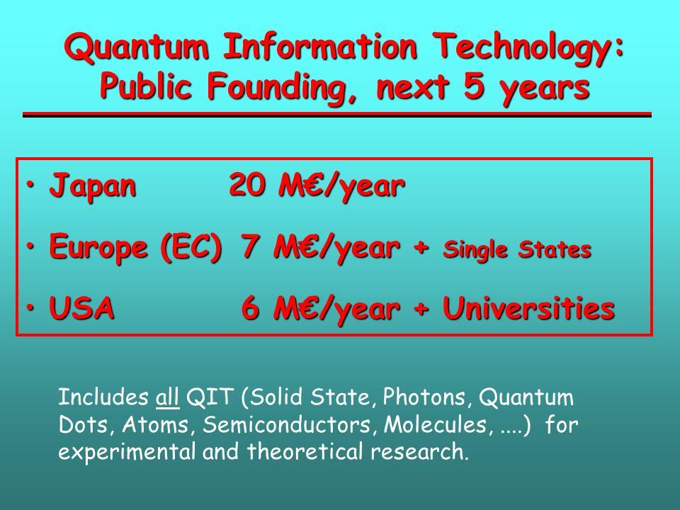 Quantum Information Technology: Public Founding, next 5 years Japan20 M/year Japan20 M/year Europe (EC) 7 M/year + Single States Europe (EC) 7 M/year
