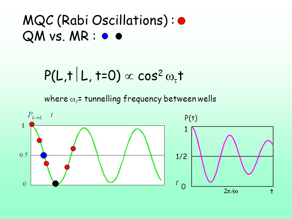 Non Classical Behavior Violation of Bell Inequalities Superposition principle verified Violation of Macrorealism Violation of NIM (Non Invasive Measurement) Macroscopic System N (number of interacting particles) >> 1.