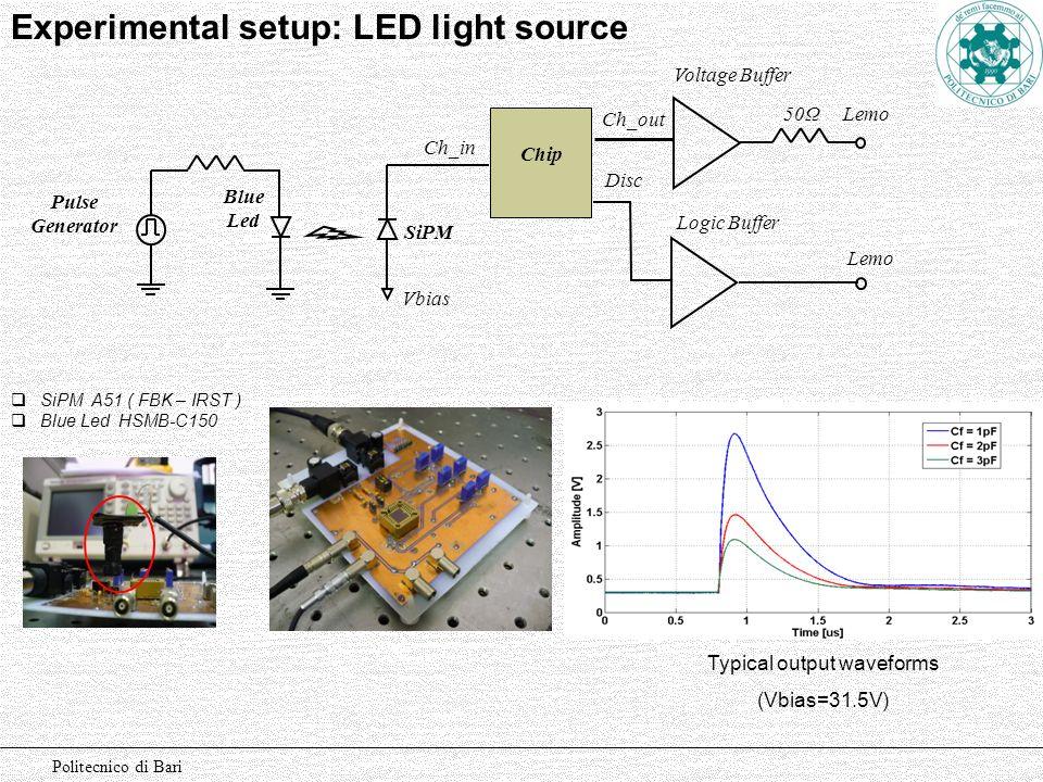 Politecnico di Bari Experimental setup: LED light source Lemo Blue Led SiPM Vbias 50Ω Lemo Pulse Generator Voltage Buffer Logic Buffer Chip Ch_in Ch_o