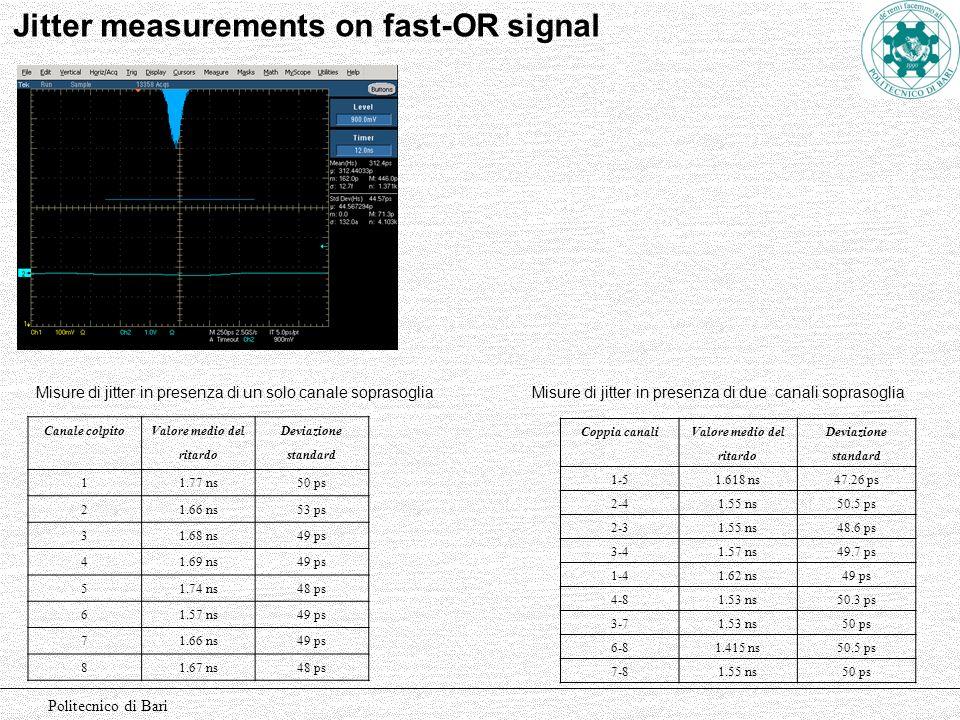 Politecnico di Bari Jitter measurements on fast-OR signal Canale colpito Valore medio del ritardo Deviazione standard 11.77 ns50 ps 21.66 ns53 ps 31.6