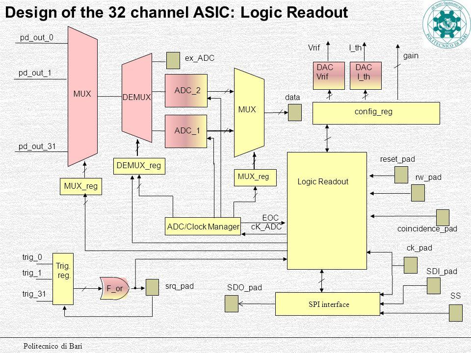 Design of the 32 channel ASIC: Logic Readout config_reg DAC Vrif DAC I_th MUX_reg Trig. reg. MUX ADC_1 Logic Readout srq_pad Vrif F_or reset_pad ck_pa