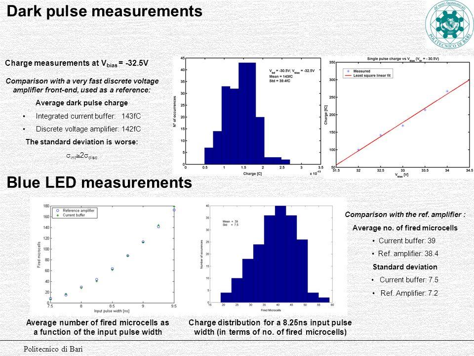 Politecnico di Bari Dark pulse measurements Charge measurements at V bias = -32.5V Comparison with a very fast discrete voltage amplifier front-end, u