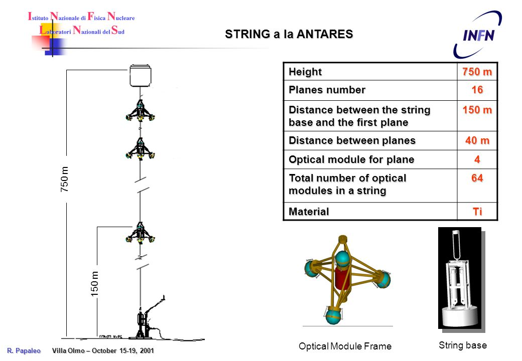 750 m 150 m Height 750 m Planes number 16 Distance between the string base and the first plane 150 m Distance between planes 40 m Optical module for plane 4 Total number of optical modules in a string 64 MaterialTi STRING a la ANTARES String base Optical Module Frame R.
