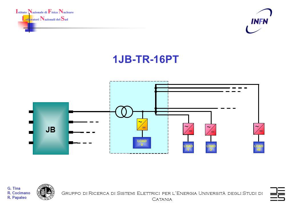 CASO 1JB-16PT 1JB-TR-16PT JB LOAD 16 = LOAD 2 LOAD 1 = = LOAD 0 = JB LOAD 16 = LOAD 2 LOAD 1 = = LOAD 0 = Gruppo di Ricerca di Sistemi Elettrici per l